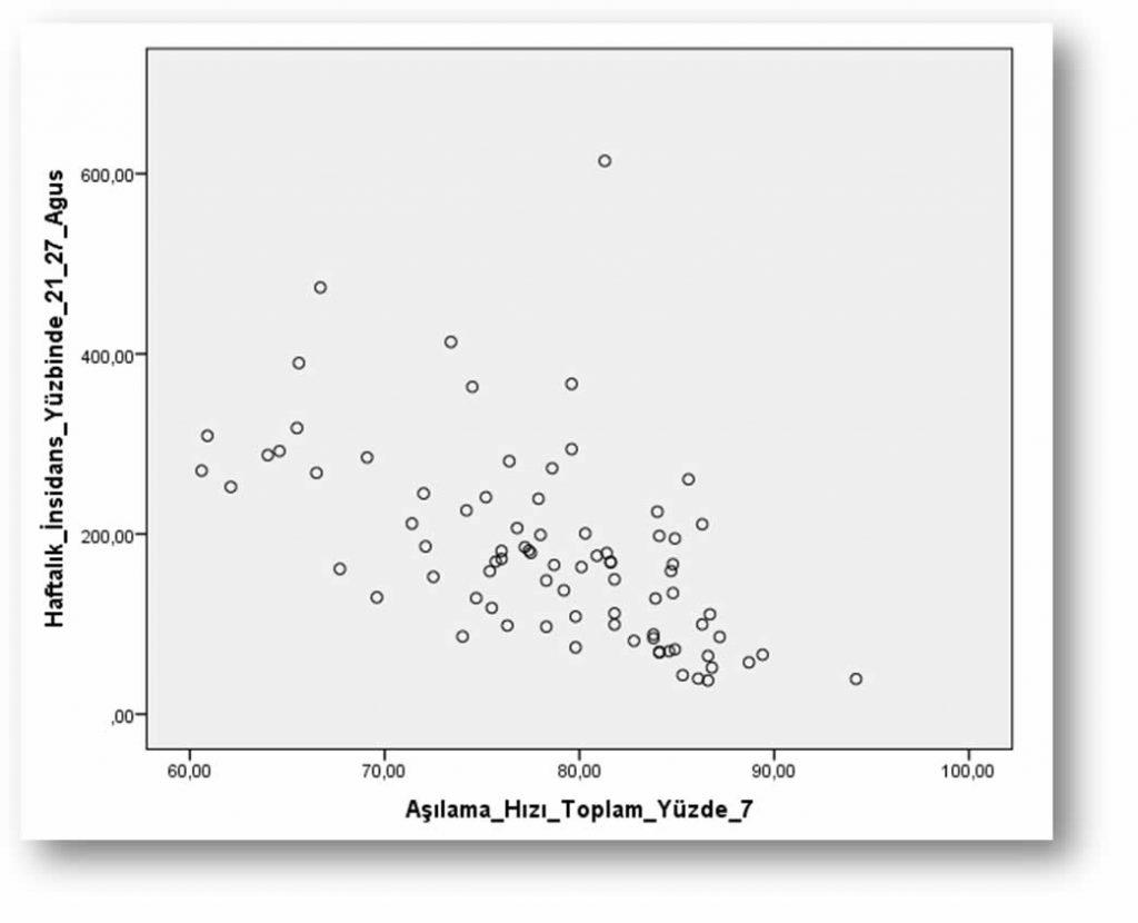 Şekil 2. 21-27 Ağustos haftası korelasyon grafiği