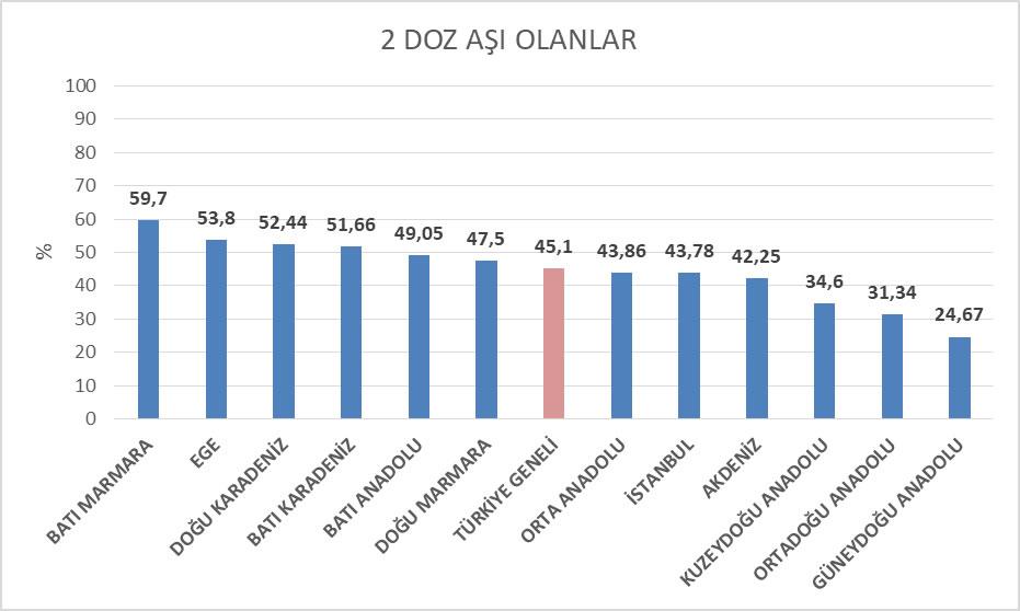 Şekil 3 İBBS Düzey 1'e göre Türkiye'de 18 yaş üstü nüfusta 2 doz aşılanma oranları