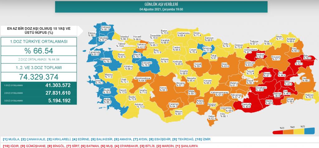 Şekil 4. Türkiye'de illere göre aşılama oranları (1)