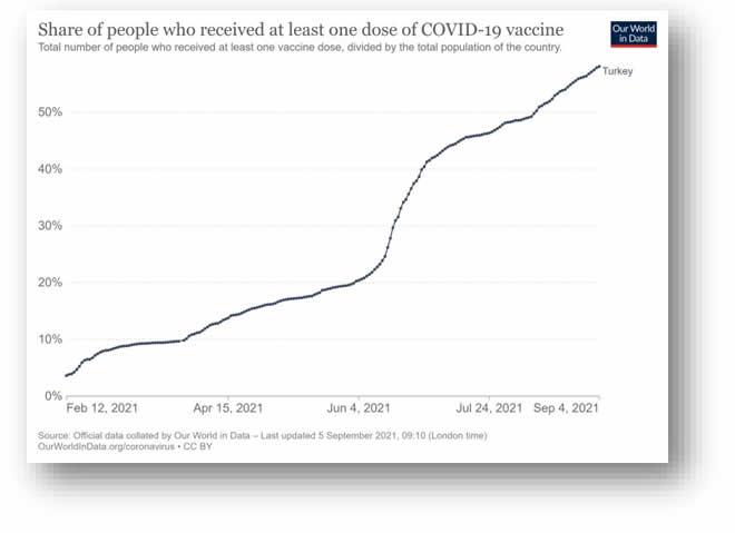 Şekil 7. Türkiye'de COVID-19 aşılarından biriyle aşılanmışların sıklığının zamana göre seyri (tüm toplumda)