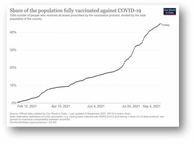 Şekil 8. Türkiye'de COVID-19 aşılarından herhangi biriyle tam aşılı olanların zamana göre seyri