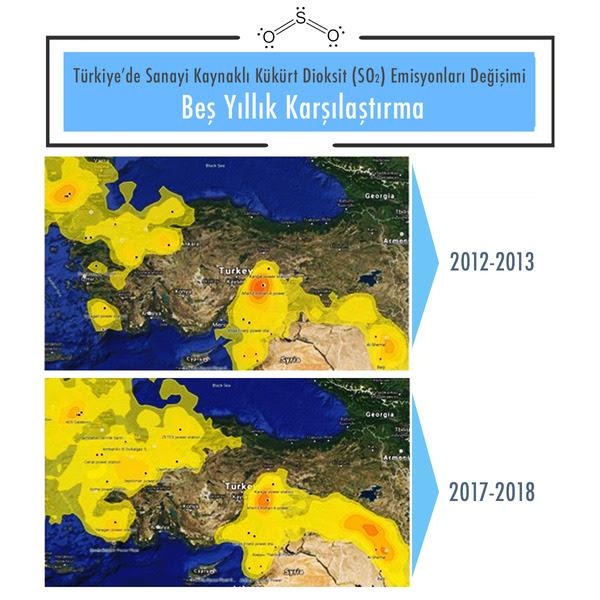 Türkiyede Sanayi Kaynaklı SO2 Emsiyonları Değişimi