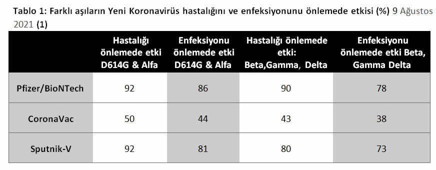 Tablo 1 - Farklı aşıların Yeni Koronavirüs hastalığını ve enfeksiyonunu önlemede etkisi (%) 9 Ağustos 2021 (1)